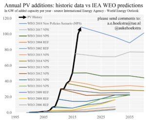 Croissance des panneaux solaires