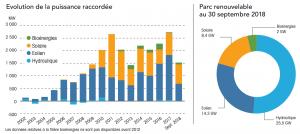 Energies Renouvelables Vienne