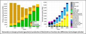 Energie 100% renouvelable est plus rentable