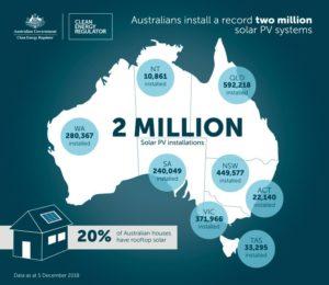 Maisons solaires Australie