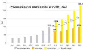 La puissance installée d énergie solaire PV devrait bondir de 42% en Europe en 2019